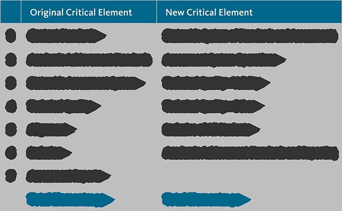 Comparison of Original and New Critical Elements